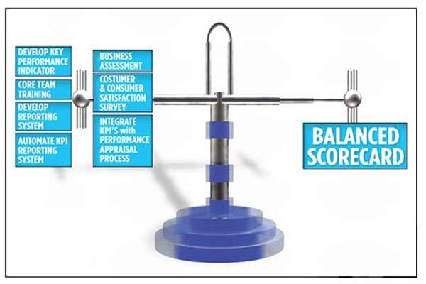 Balanced Scorecard (BSC) Konsep dan Manfaat