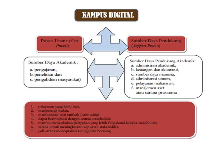 kampus digital
